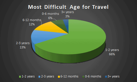 Most difficult age for travel